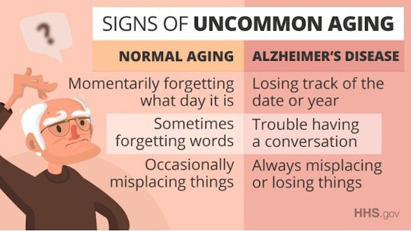 Signs of Uncommon Aging