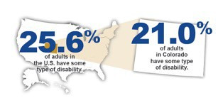 16.9% of adults in Colorado have some type of disability compared to 22.5% for the U.S. overall.