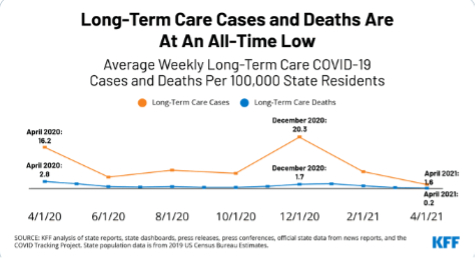 Average Weekly Long-Term Care COVID-19 Cases and Deaths Per 100,00 State Residents