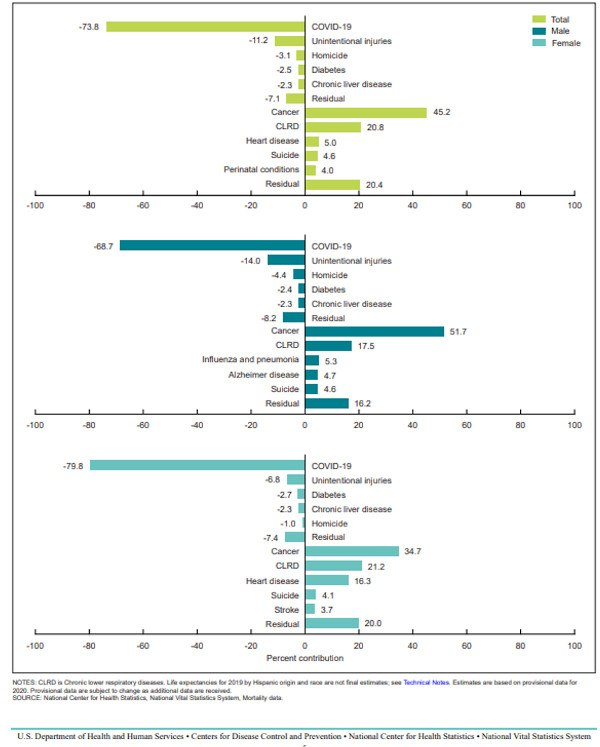 Contribution of leading causes of death to the change in life expectancy, by sex and total population: United States, 2019–2020
