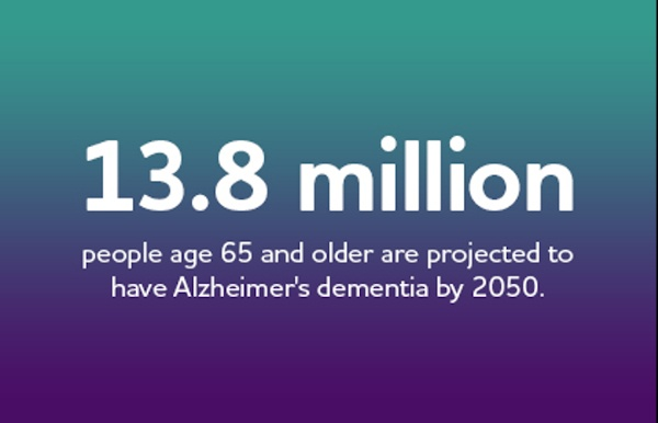 13.8 million people age 65 and older are projected to have Alzheimer's dementia by 2050.