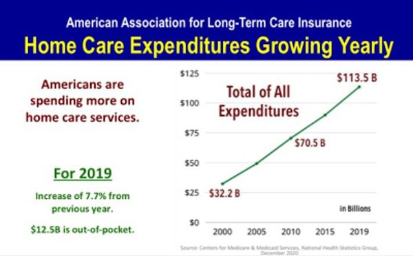 Home Care Expenditures Growing Yearly