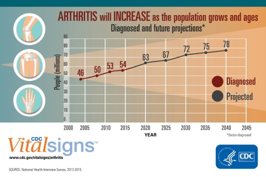 Chart: Estimated and Projected Number of Adults with Doctor-Diagnosed Arthritis in the United States.