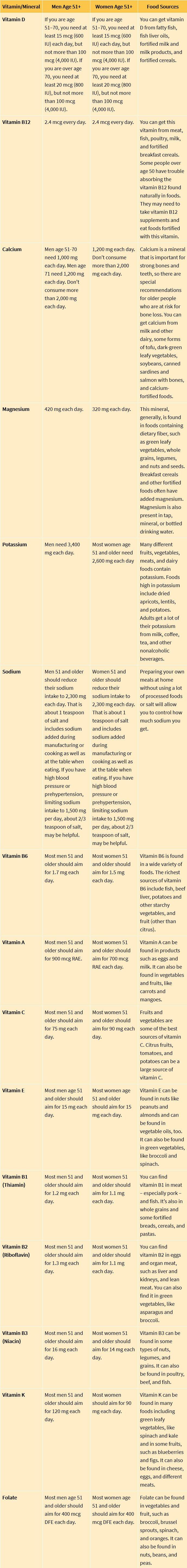 A graph describing vitamins and minerals.