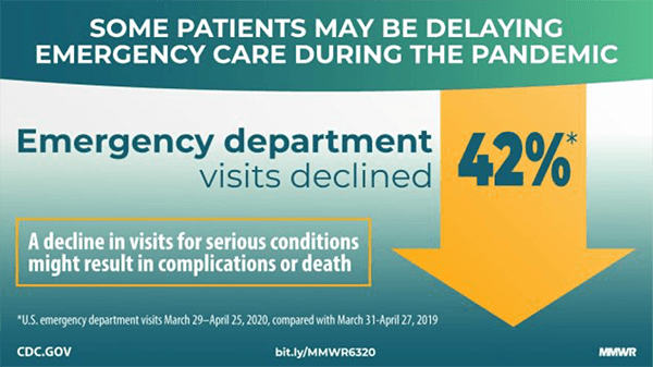 Emergency Room Visits Decline Inforgraphic