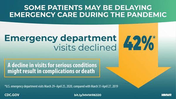 Emergency Room Visits Decline Inforgraphic