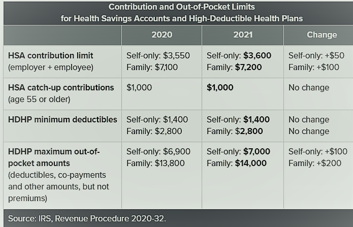 Contribution Out-of-Pocket Limits for 2021