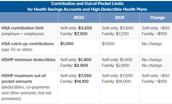 Contribution Out-of-Pocket Limits for 2022