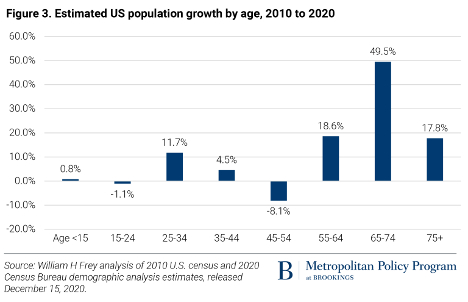 Estimated US population growth by age, 2010 to 2020