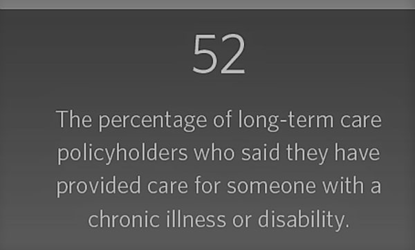 52 - The percentage of long-term care policyholders who said they have provided care for someone with a chronic illness or disability.