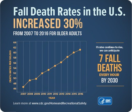 Fall Death Rates in the U.S. increased 30% from 2007 to 2016 for older adults.