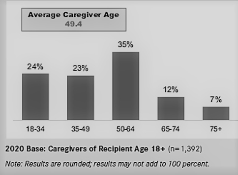 Average Caregiver by Age Bar Graph