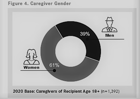 Caregivers by Gender Pie Graph
