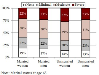 A graph showing the marital status at age 65.