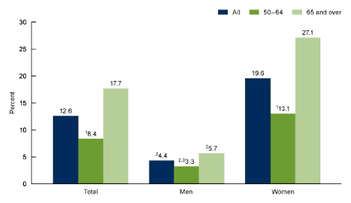 Figure 1 is a bar graph showing the prevalence of osteoporosis among adults aged 50 and over by sex and age from 2017 through 2018.
