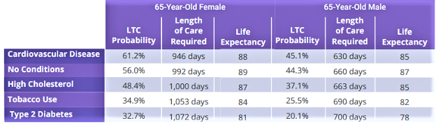 A breakdown of the probability of needing long term care.