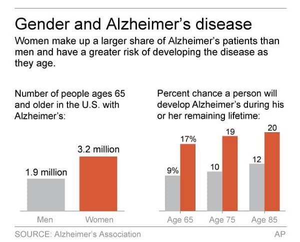 A graph showing that women make up a larger share of Alzheimer's patients than men.