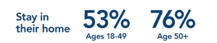 Stay in their home. Ages 18-49: 53%. Age 50+: 76%.